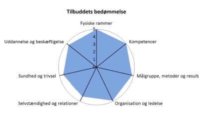 Kvaliteten af Alfa Fredensborg
